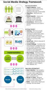estrategia en medios sociales (en)